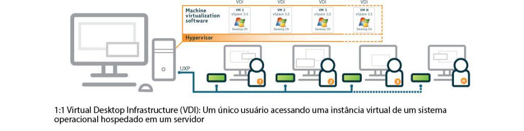 Licenciamento Microsoft para NComputing (multi-usuário do Windows)